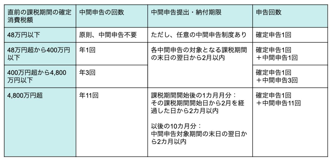 消費 税 中間 納付 中間申告分の納期限及び振替日について|国税庁